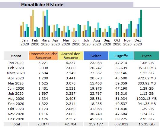 Statistik2020_2021-01-27-2.PNG